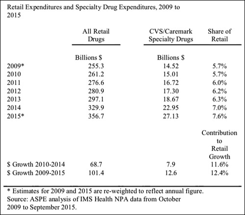 Retail expenditures and specialty drug expenditures, 2009 to 2015.