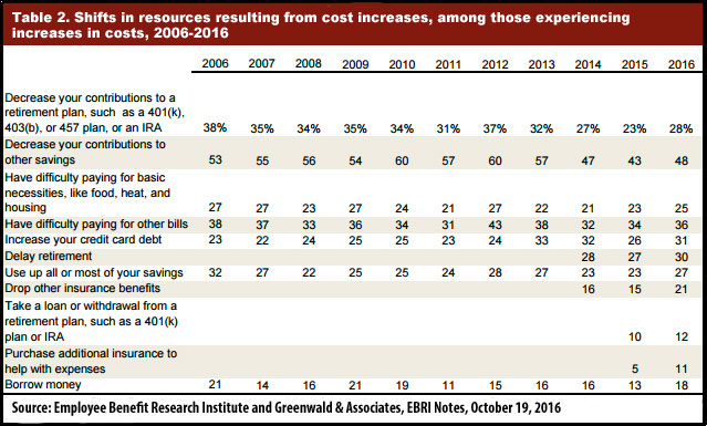 Shifts in resources resulting from cost increases, among those experiencing increases in costs, 2006-2016