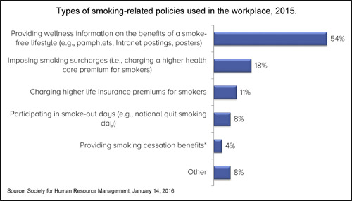 Types of smoking-related policies used in the workplace, 2015.
